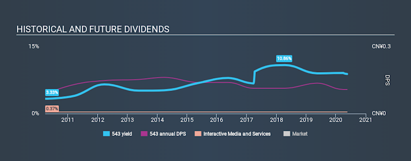 SEHK:543 Historical Dividend Yield May 17th 2020