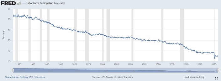 Chart of the U.S. labor participation rate for men over time, courtesy of the St. Louis Federal Reserve