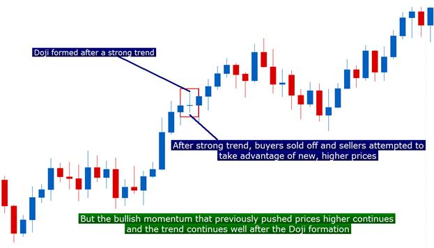 The_Doji_Candlestick_body_Picture_5.png, Candlestick Confessions: The Doji