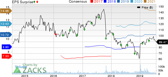 Is a Beat in the Cards for Celgene's (CELG) Q2 Earnings?