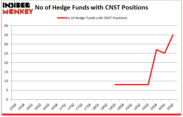 Is CNST A Good Stock To Buy?