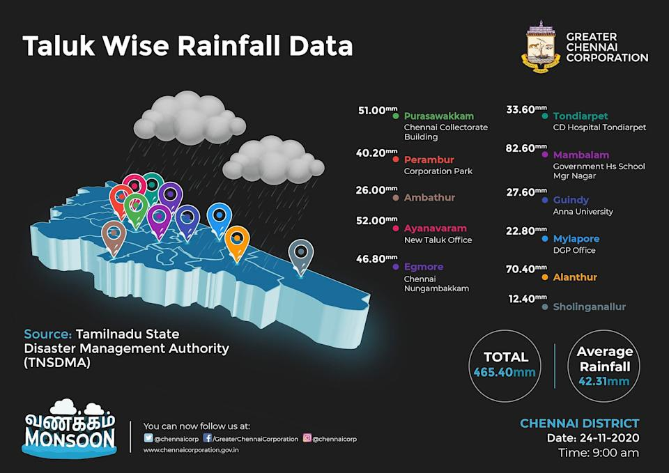 Here is Chennai's Taluk wise data of rainfall received in last 24 hours, till 6 AM. 465.40 mm of rainfall was recorded overall in Chennai.
