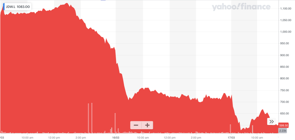 Wetherspoon stock chart