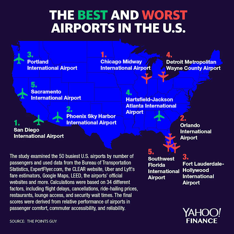 The best and worst U.S. airport, according to the Points Guy. (Graphic: Yahoo Finance)