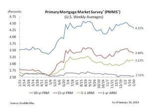 Fixed Mortgage Rates Move Lower Again