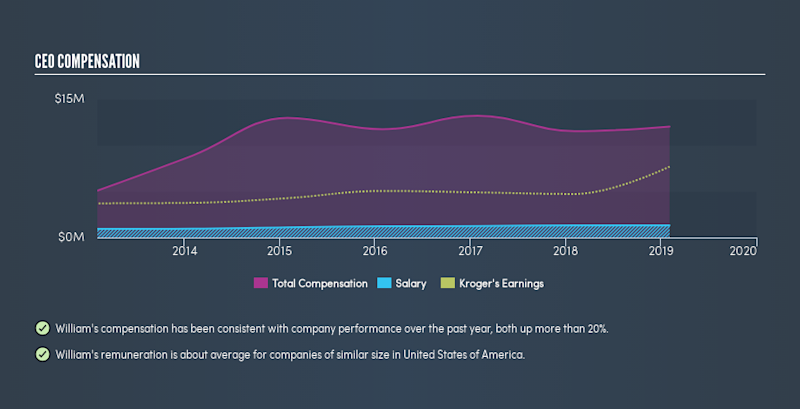 NYSE:KR CEO Compensation, July 25th 2019