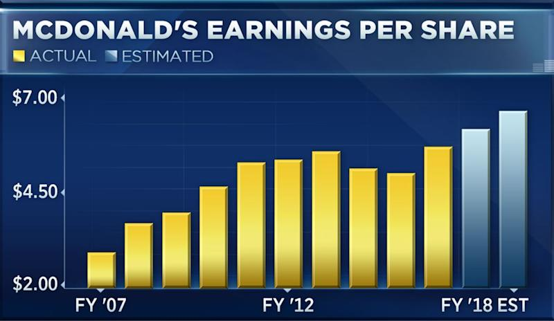 Some strategists foresee more upside for McDonald's ahead of its quarterly earnings report next week.