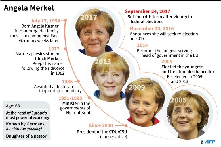 German Chancellor Angela Merkel basked in her win but admitted that she had fallen far short of the 40-percent goal her party set