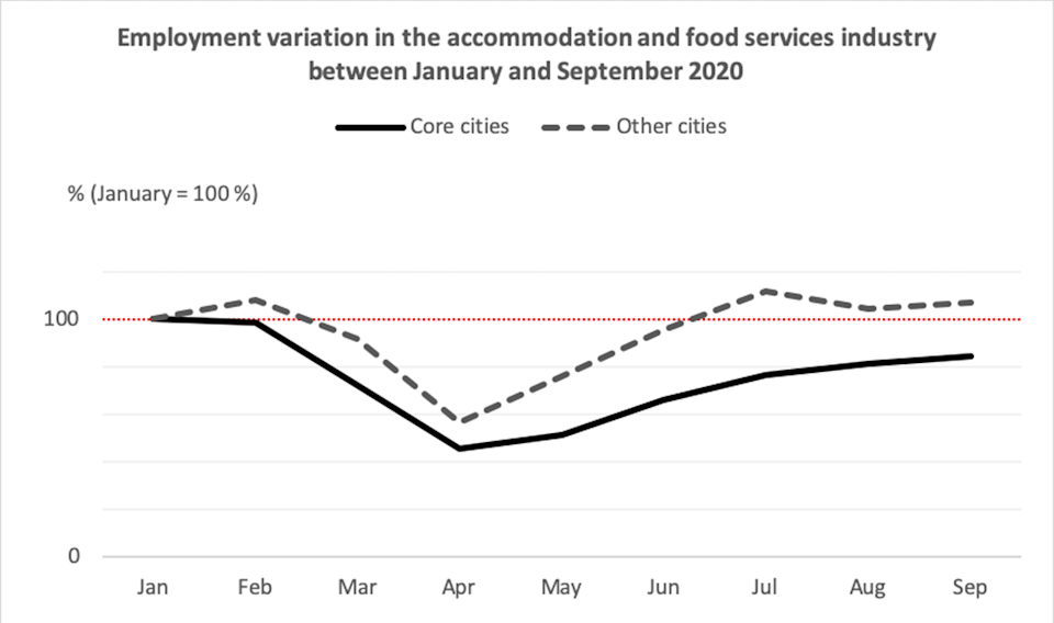 Employment variation in the accommodation and food services industry between January and September 2020