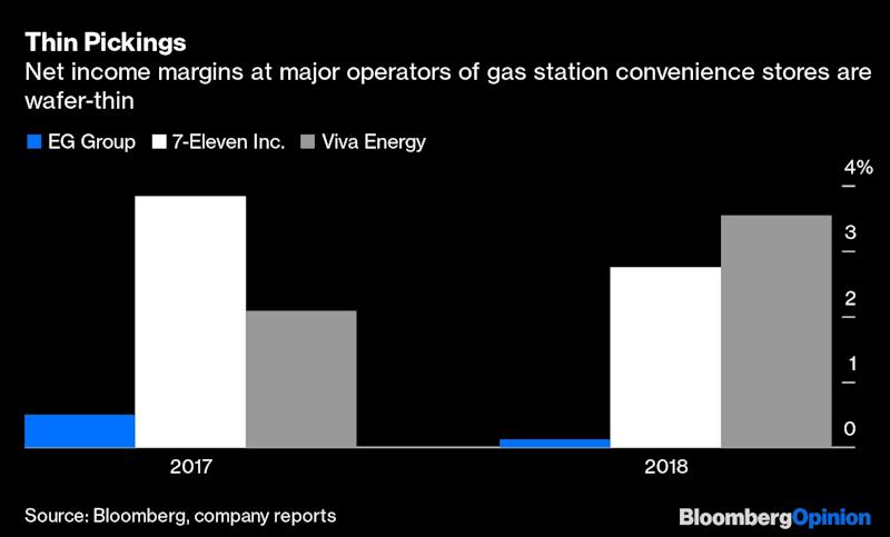 The Gas Station M&A Frenzy Looks Like a Bubble
