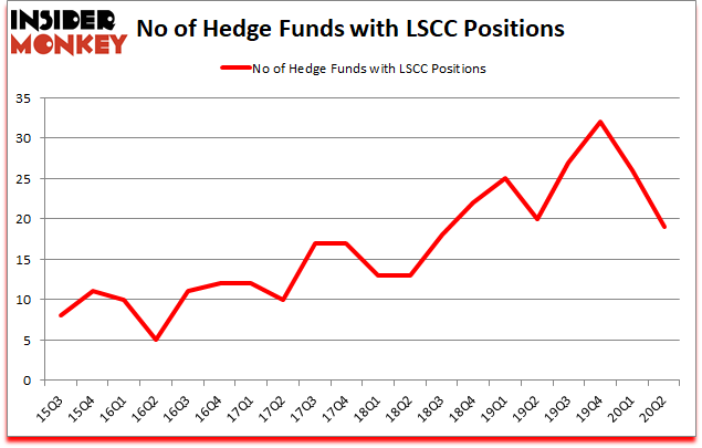 Is LSCC A Good Stock To Buy?