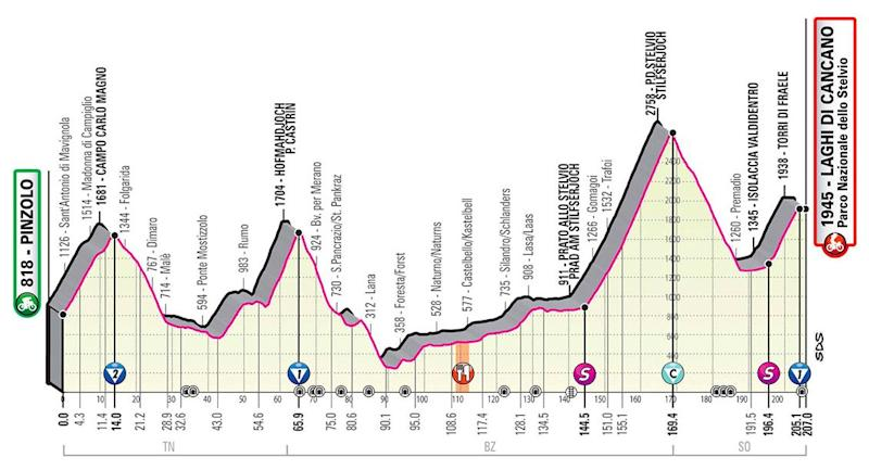 Giro d'Italia 2020, stage 18 profile — Giro d'Italia 2020 route: How to watch live TV coverage and follow the race stages
