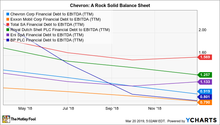 CVX Financial Debt to EBITDA (TTM) Chart