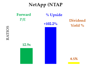 8-26-20 - NTAP stock - Summary of Yield, PE and Upside