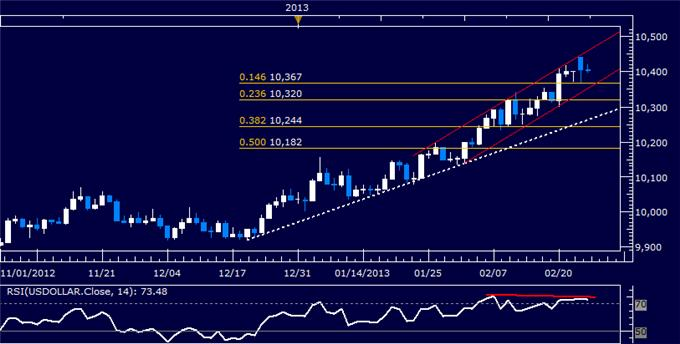 Forex_Dollar_Chart_Setup_Warns_of_Weakness_SP_500_Hits_Monthly_Low_body_Picture_5.png, Dollar Chart Setup Warns of Weakness, S&P 500 Hits Monthly Low
