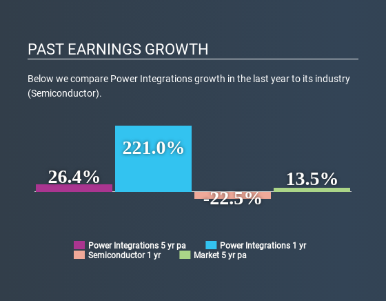 NasdaqGS:POWI Past Earnings Growth May 8th 2020