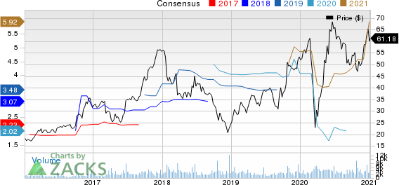 Winnebago Industries, Inc. Price and Consensus