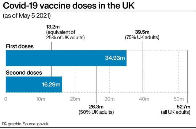 Covid-19 vaccine doses in the UK.