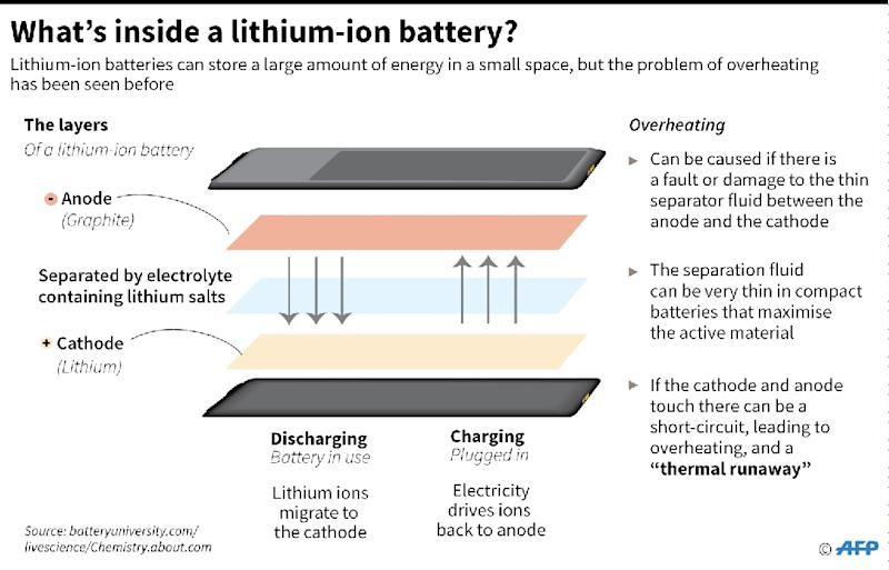 Graphic on the basic components of lithium-ion batteries, and how they can overheat (AFP Photo/-)