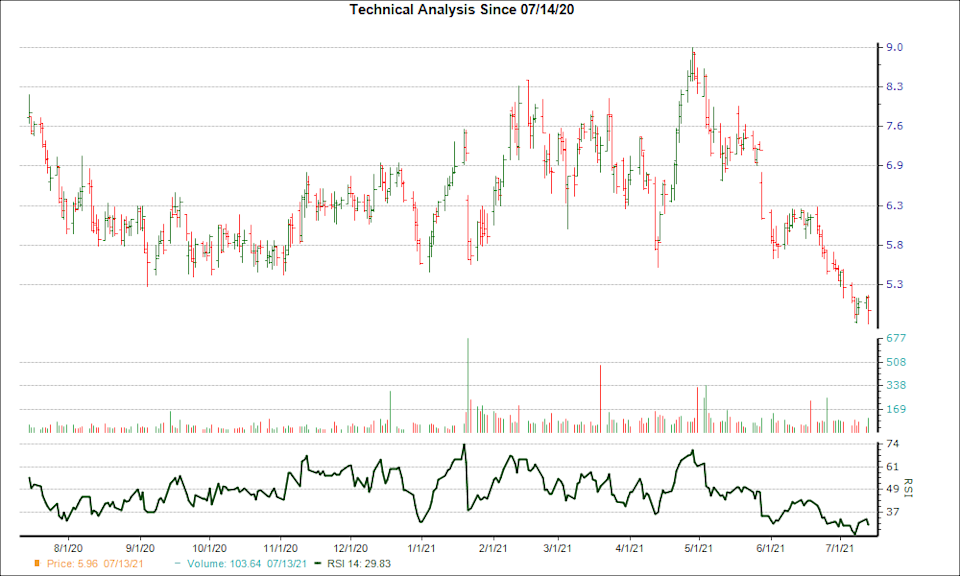 3-month RSI Chart for CTMX