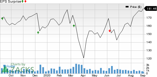 Caseys General Stores, Inc. Price and EPS Surprise