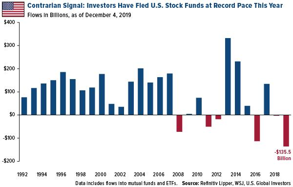 contrarian signal that investors have fled US stock funds at record pace this year