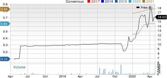 DFB Healthcare Acquisitions Corp. Price and Consensus