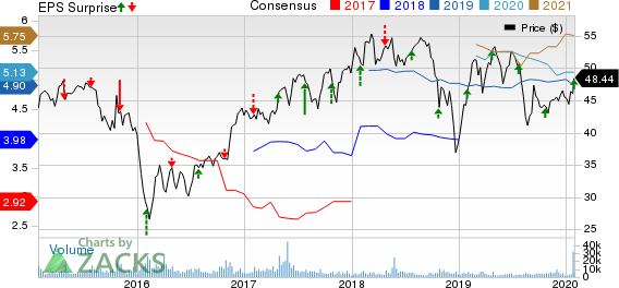 CIT Group Inc. Price, Consensus and EPS Surprise