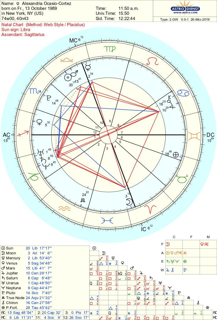 """<h1 class=""""title"""">AOC birth chart</h1><cite class=""""credit"""">Courtesy of author</cite>"""