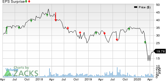 Hilton Grand Vacations Inc. Price and EPS Surprise