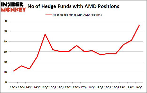 Is AMD A Good Stock To Buy?