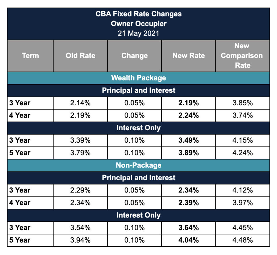 CBA fixed rate changes chart