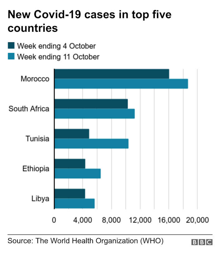 New Covid-19 cases in top five countries. . Chart showing the increase in cases comparing week ending 4 October to week ending 11 October .