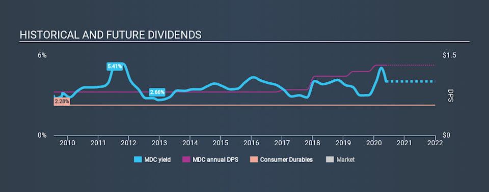 NYSE:MDC Historical Dividend Yield May 25th 2020