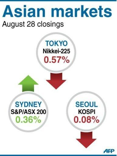 Closings levels for Tokyo, Seoul and Sydney stock markets on Tuesday