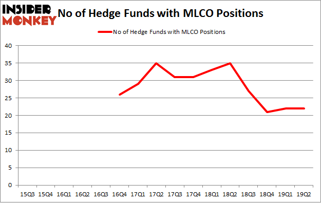 No of Hedge Funds with MLCO Positions
