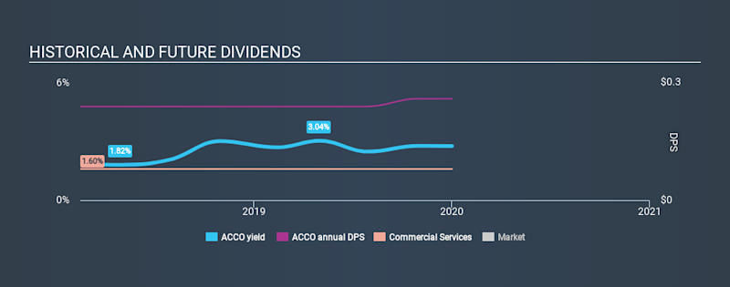 NYSE:ACCO Historical Dividend Yield, January 2nd 2020