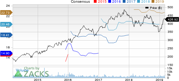 Equinix, Inc. Price and Consensus
