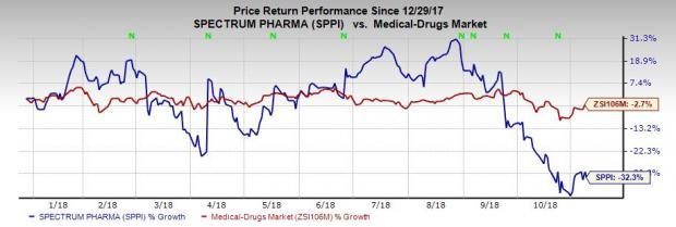Spectrum (SPPI) reports narrower-than-expected loss in the third quarter and also beats on revenues. The company is on track to file a BLA for Rolontis by year end.