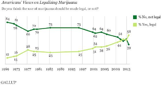 Americans' Views on Legalizing Marijuana
