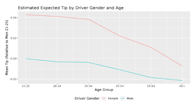 The average expected tip for Uber drivers declines as the age of the driver increases, according to the NBER study. (Bharat Chandar)