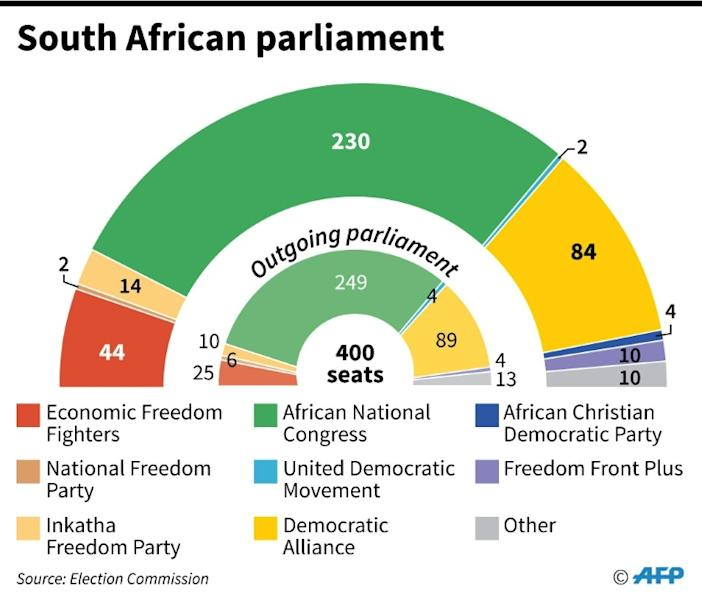 The ruling ANC lost ground in the May 8 elections while the radical Economic Freedom Fighters scored gains
