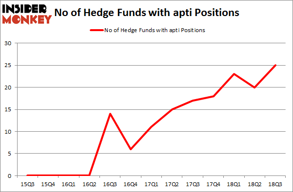 No of Hedge Funds with APTI Positions