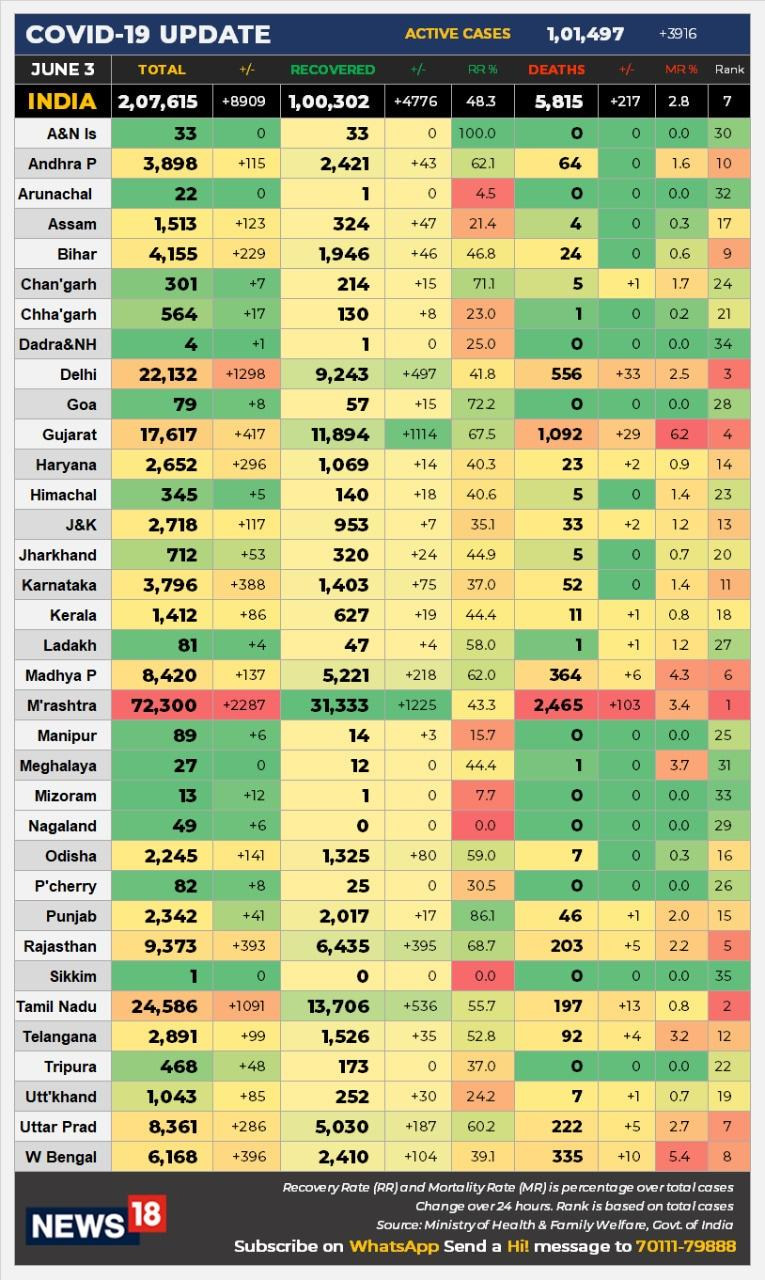 state-wise cases
