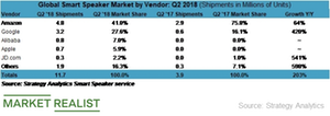 Apple Gains Market Share in the Smart Speaker Market
