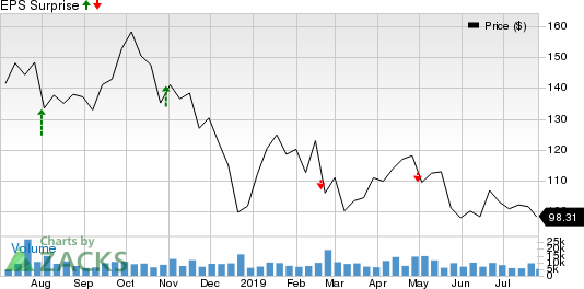 Concho Resources Inc. Price and EPS Surprise