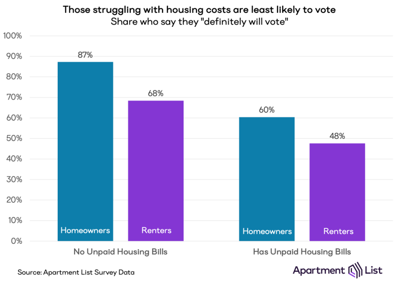 Voting based on housing payments. Graphic by Apartment List.