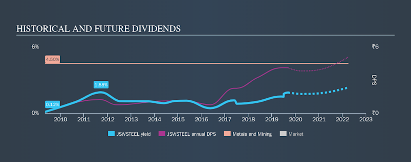NSEI:JSWSTEEL Historical Dividend Yield, September 10th 2019