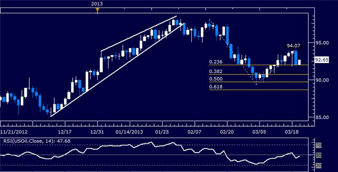 Forex_US_Dollar_Corrects_Higher_as_SP_500_Selloff_Continues_body_Picture_8.png, US Dollar Corrects Higher as S&P 500 Selloff Continues