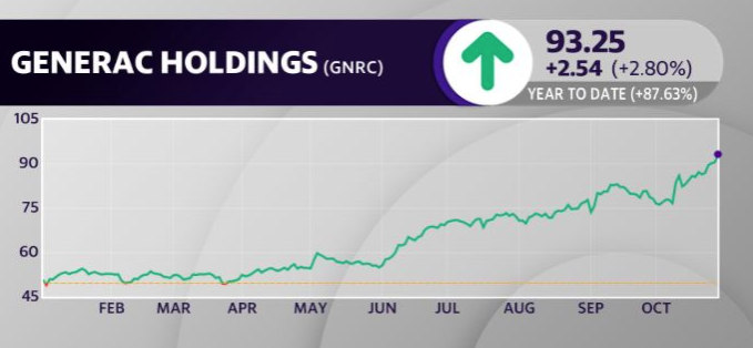 Generac's stock is up nearly 90% year to date.